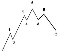 analisis tecnico de los mercados financieros murphy - elliott
