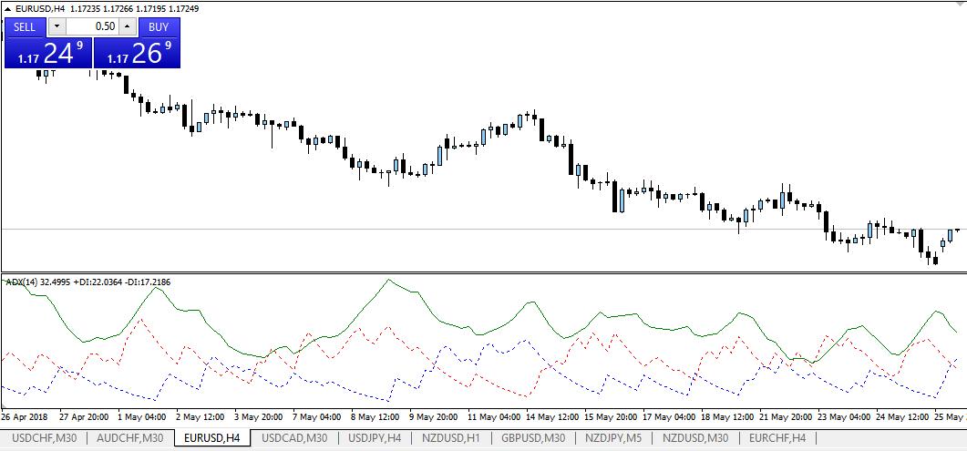 indicador ADX para mt5