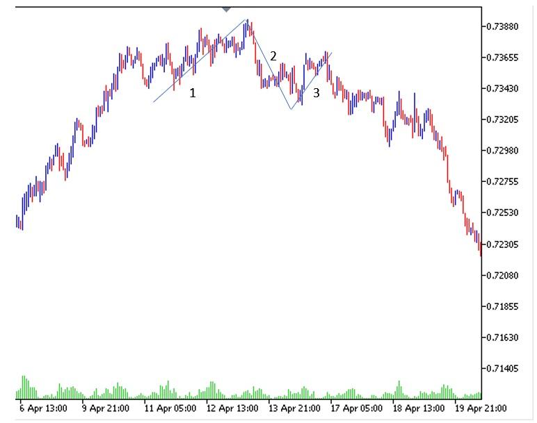 Patrón de cambio de tendencia - el Patrón 1-2-3