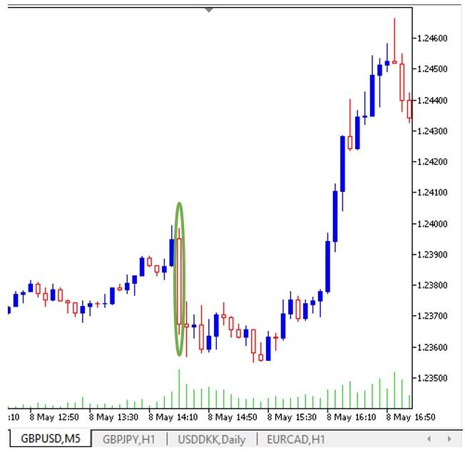 Trading de Nóminas no Agrícolas GBPUSD